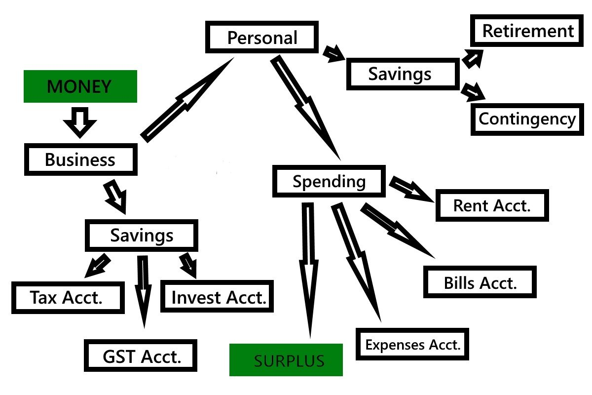 Wealthy Accounts