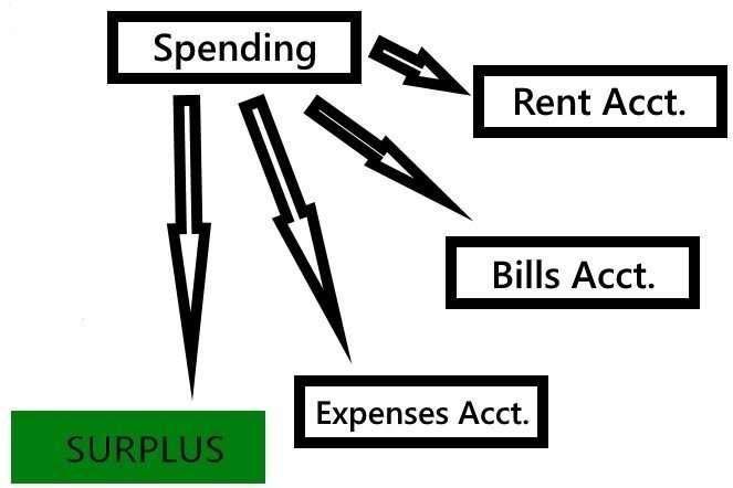 How the Wealthy Split Spending