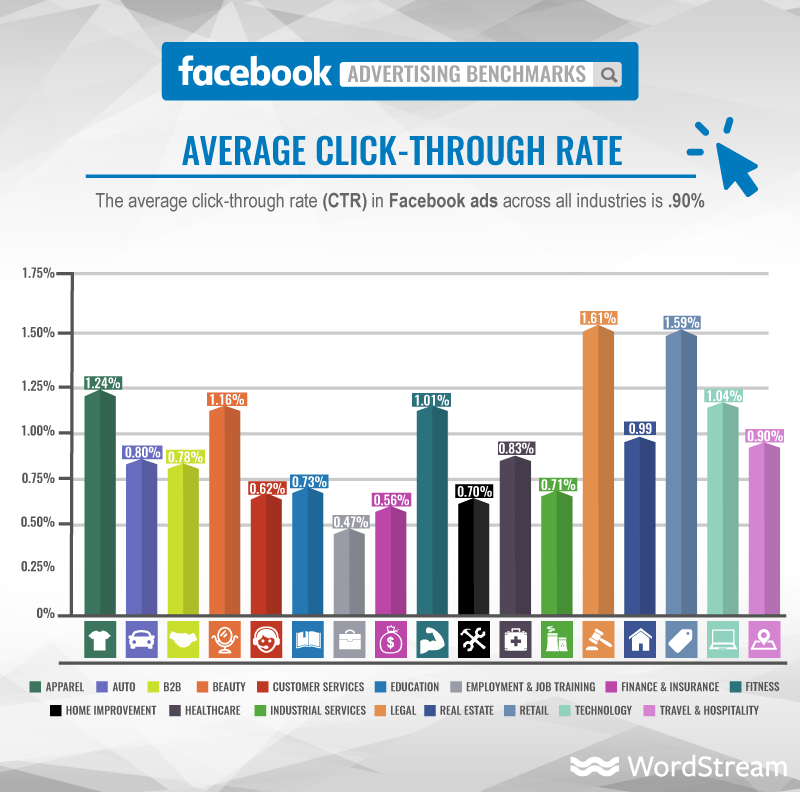 facebook ads average click through rate